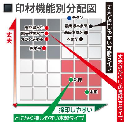 印材分布図