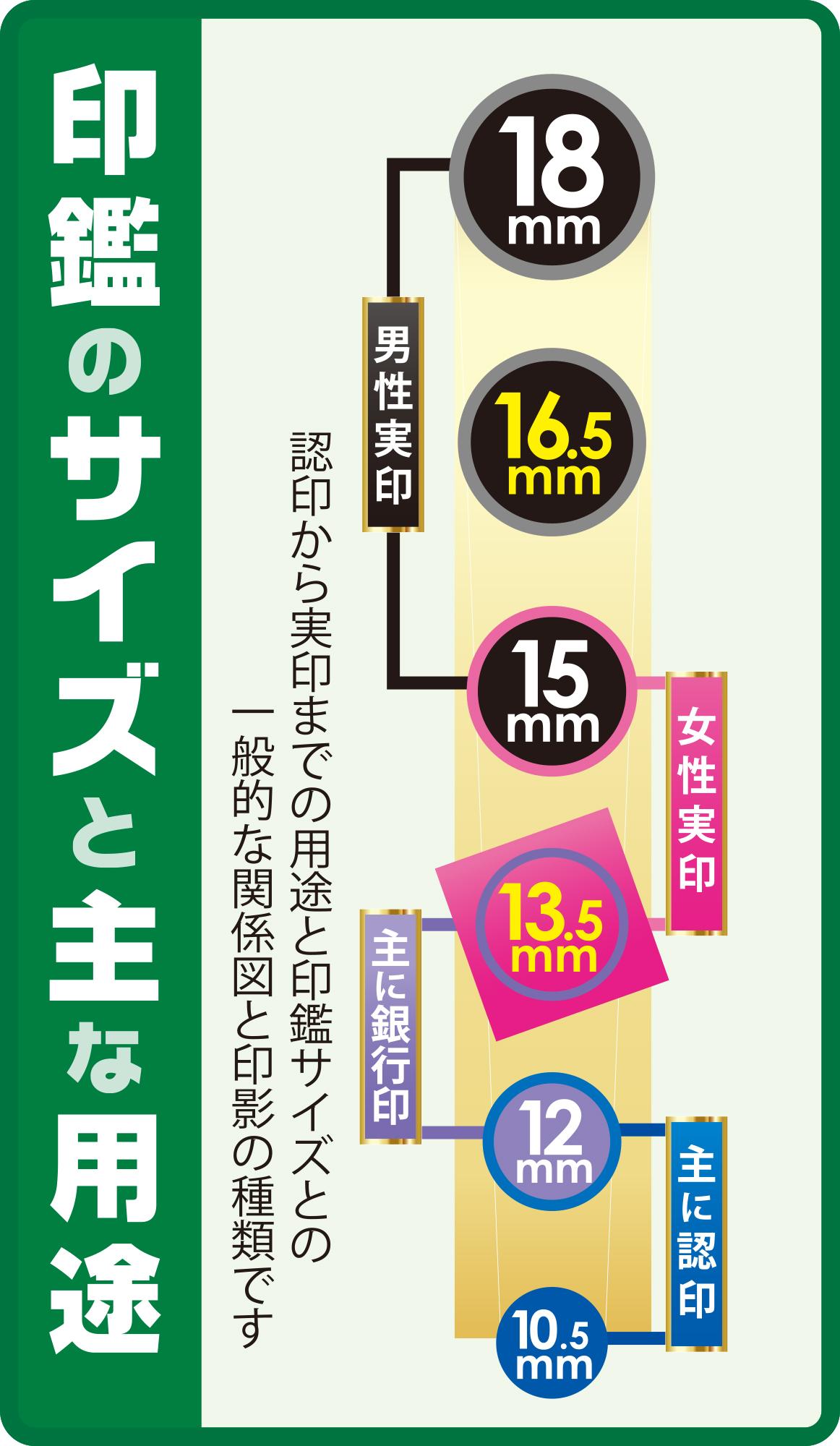 印鑑のサイズと主な用途