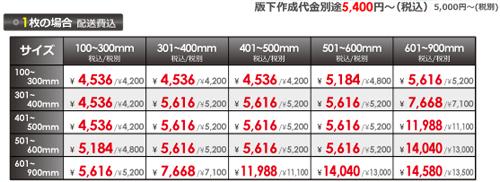 スチレンパネル価格表