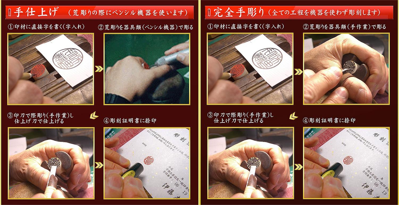 手彫り印鑑の彫刻工程201802