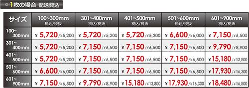 PPパネルの価格(10%)